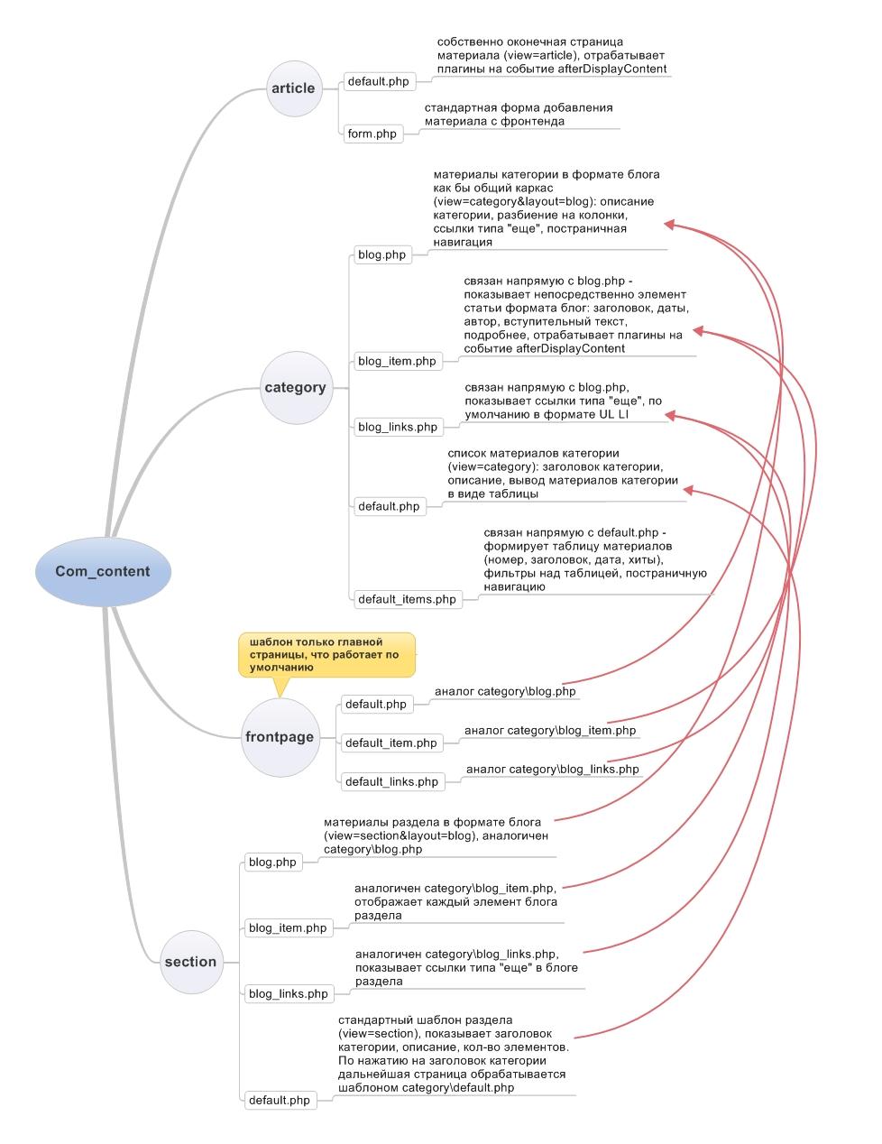 Шаблоны Joomla  Скачать шаблоны Joomla для создания сайта