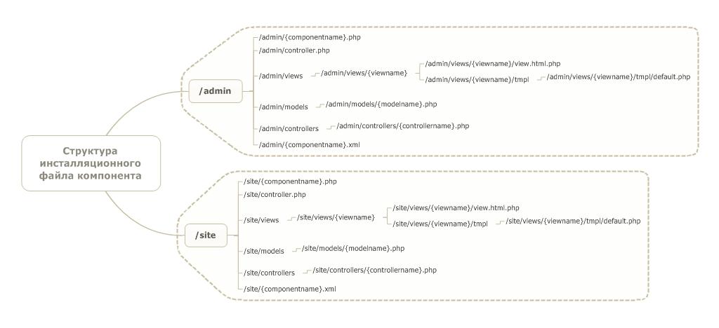 компонента Joomla