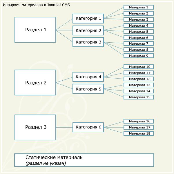 материалы, разделы и категории Joomla